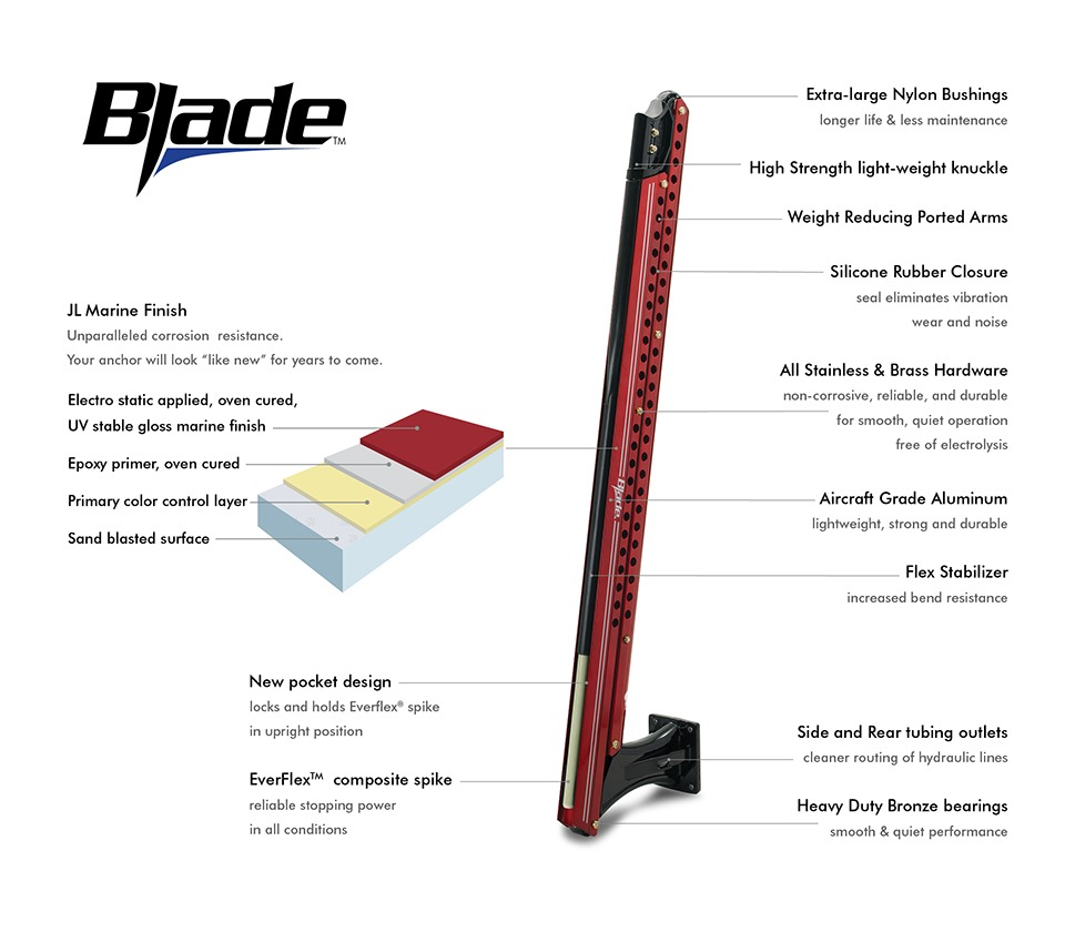 Power-Pole Blade construction