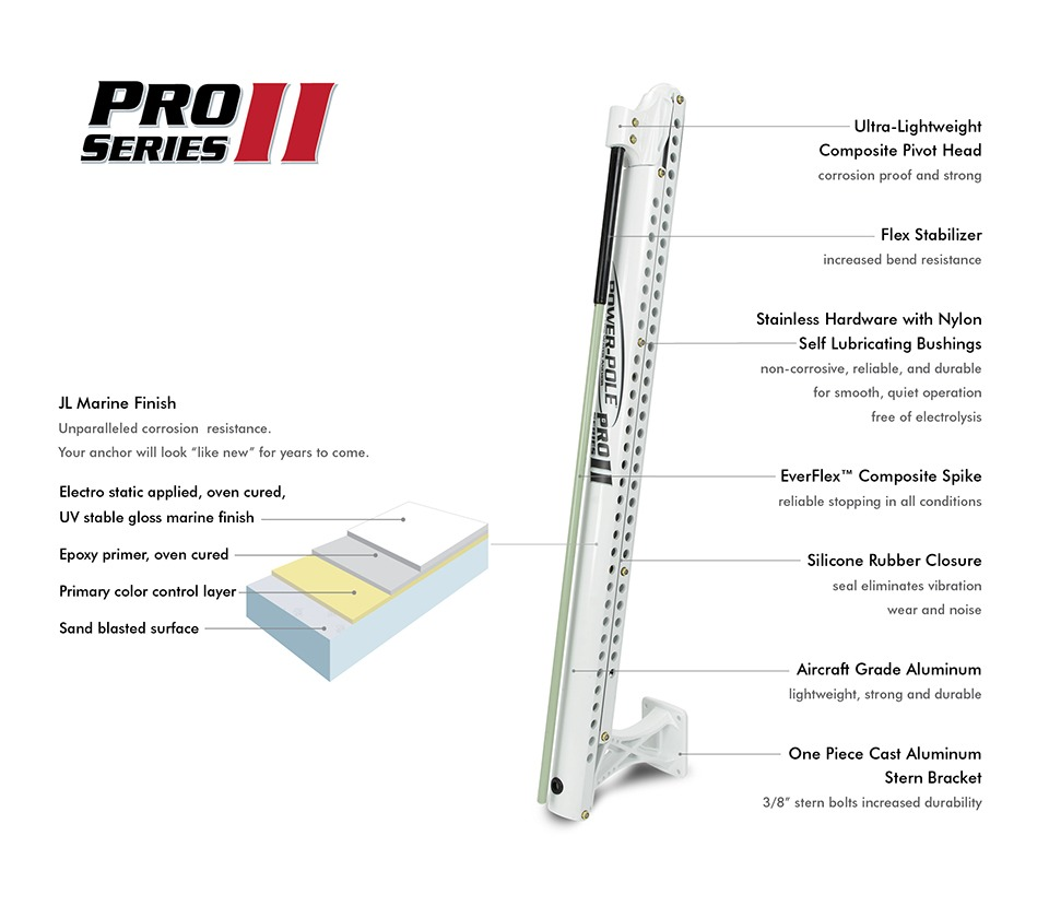 Power-Pole Pro Series II construction